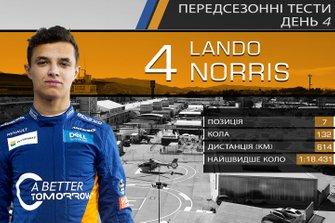 Результати четвертого дня тестів Ф1: Ландо Норріс