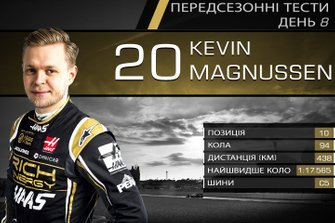 Результати восьмого дня тестів Ф1: Кевін Магнуссен