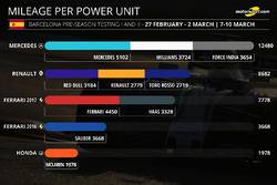 Mileage per power unit