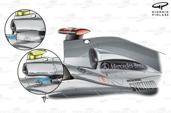 Comparaison entre les différents designs d'entrée d'air de la Mercedes W01