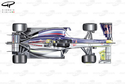 Comparaison de la Red Bull RB5 et de la Brawn BGP001