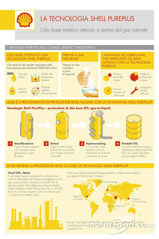 Infografica tecnologia Shell Pureplus