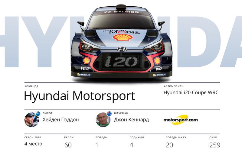 Hyundai Motorsport, Хейден Пэддон