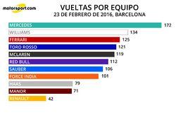 Infografía Vueltas por Equipo 23 feb