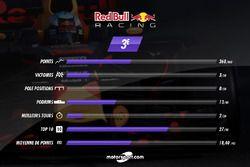 Red Bull, le bilan