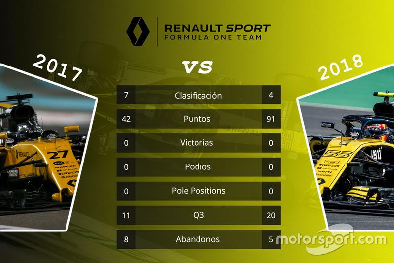 Renault: comparación de las primeras 15 carreras de las temporadas 2017 y 2018