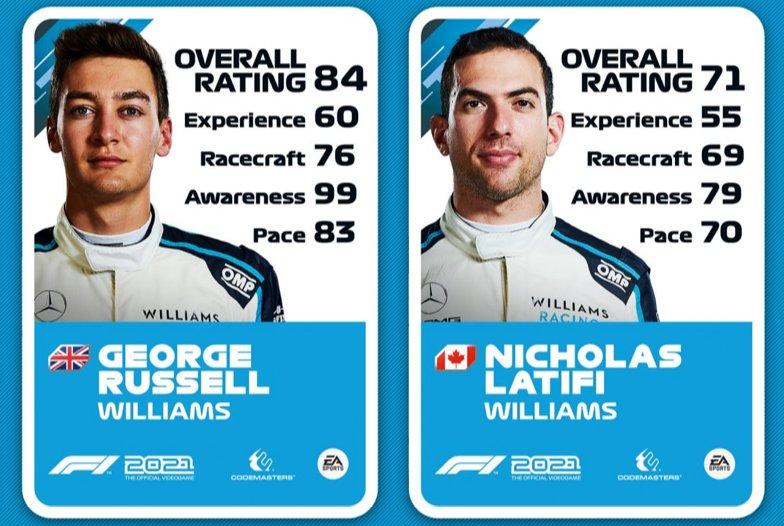 Valoración de George Russell y Nicholas Latifi en F1 2021