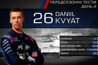 Результати восьмого дня тестів Ф1: Данііл Квят