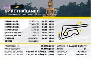 Le programme du Grand Prix de Thaïlande