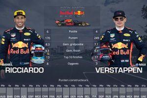 Vergelijking Red Bull Racing: Daniel Ricciardo vs Max Verstappen