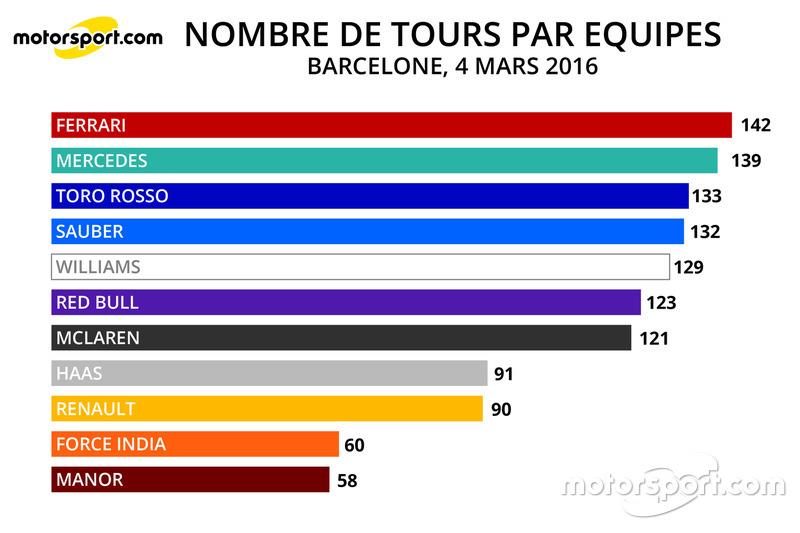 Nombre de tours par équipes, 04/03/16