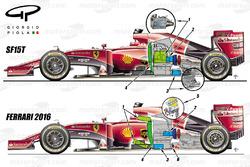 Ferrari 2015 en 2016 vergelijking