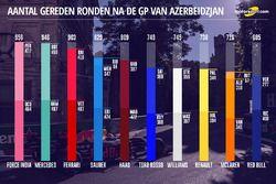Aantal gereden ronden per F1-team en rijder na GP van Azerbeidzjan