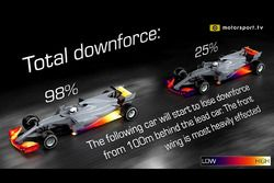 Total downforce