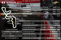 Розклад гоночного вікенду Гран Прі Японії 2017 року