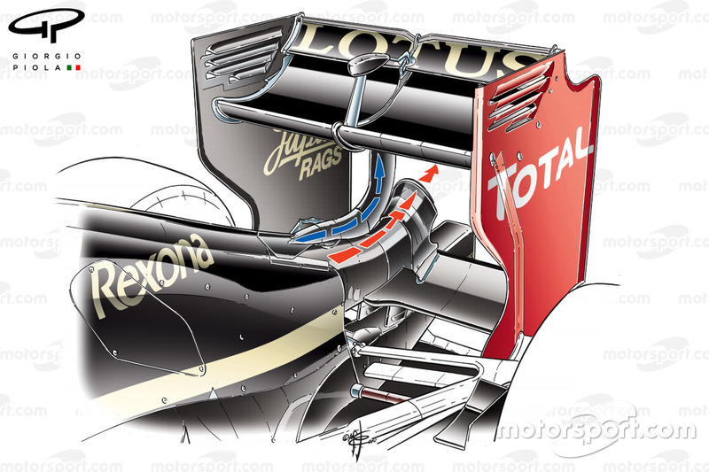 Le DRD (Drag Reduction Device) de la Lotus E20.
