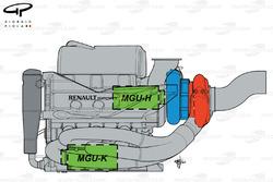 La disposition de l'unité de puissance Renault 2014