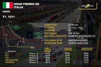 Ficha GP de Italia