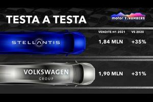 Testa a testa Stellantis e Volkswagen