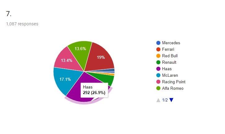 2019 F1 sezonu Motorsport Türkiye ziyaretçi tahminleri - 7. sıra