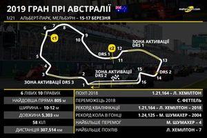 Прев'ю Гран Прі Австралії 2019 року