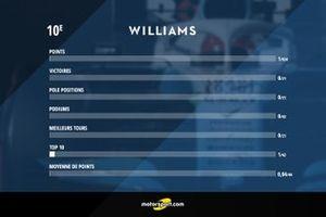 Bilan Williams 2019