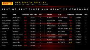Infografica Pirelli: I migliori tempi nei test di F1 a Barcellona 2020