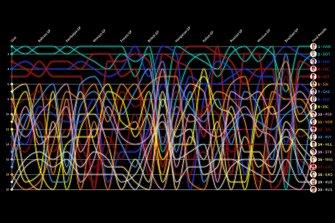 F1 Timeline temporada 2019