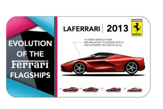 Ferrari Flagships Evolution