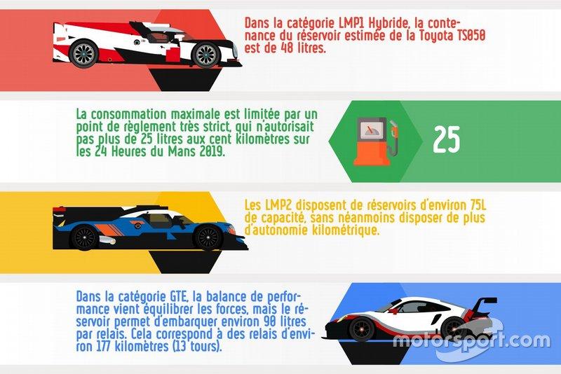 La consommation lors des 24 Heures du Mans