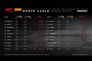 Set dei pneumatici Pirelli per il GP di Monaco