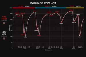 Telemetria Q3 GP di Gran Bretagna: Hamilton vs Verstappen