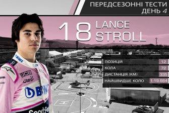 Результати четвертого дня тестів Ф1: Ленс Стролл