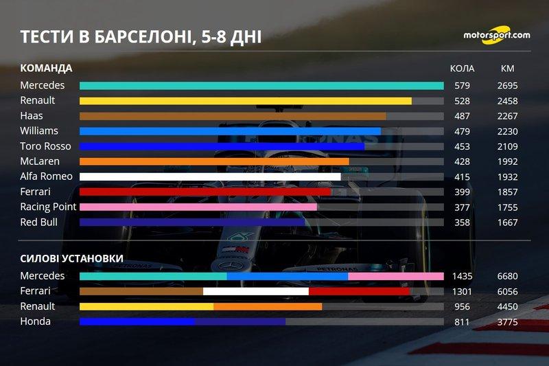 Кілометраж команд і двигунів на других тестах