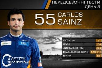 Результати восьмого дня тестів Ф1: Карлос Сайнс