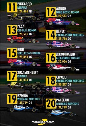 Стартова решітка Гран Прі Бахрейну 2019 року, 11-20 місця