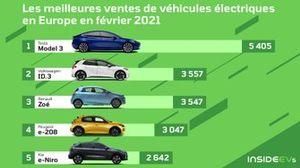 Les ventes de véhicules électriques en Europe en février 2021