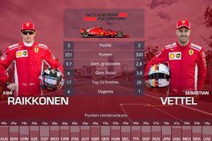 Vergelijking Ferrari: Kimi Raikkonen vs Sebastian Vettel