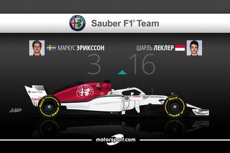 Дуэль в Alfa Romeo Sauber: Эрикссон – 3 / Леклер – 16