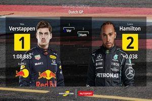 Parrilla de salida GP de Holanda F1