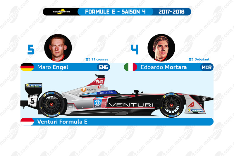 Venturi Formula E