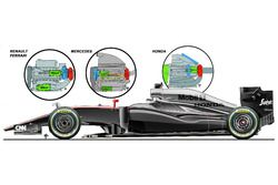 McLaren MP4-30 Honda engine, comparison with Renault, Ferrari, Mercedes