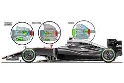 McLaren MP4-30 Honda motor, vergelijking met Renault, Ferrari, Mercedes