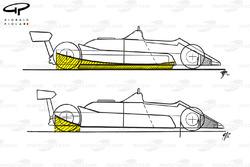 Comparaison des jupes à effet de sol de la McLaren MP4B