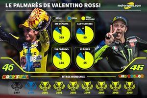 Le palmarès de Valentino Rossi