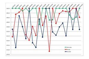 トップ3チーム戦力数値推移グラフ