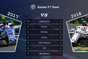 Sauber: comparación de las primeras 15 carreras de las temporadas 2017 y 2018