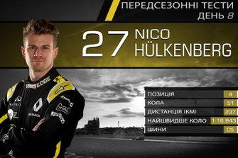 Результати восьмого дня тестів Ф1: Ніко Хюлькенберг