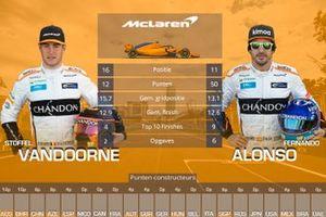 Vergelijking McLaren: Stoffel Vandoorne vs Fernando Alonso