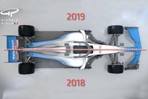 F1 rules 2018/2019 comparsion